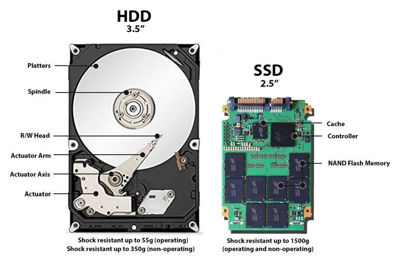 HDD și SSD